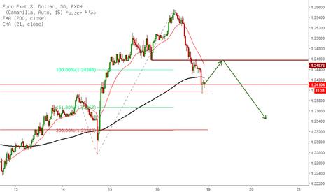 EURUSD: الدولار يعود ويضع نهاية لصعود اليورو