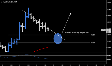 EURUSD: EUR.USD > Long Opportunity