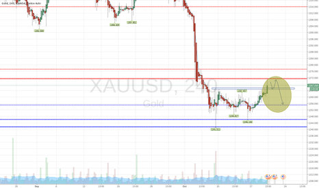 XAUUSD: GOLD looking for a down move after bounce from supply/demand