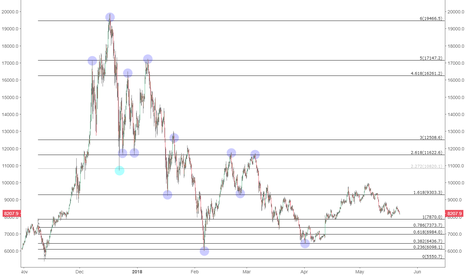 BTCUSD: Fib extensions that could have made you a millionaire!
