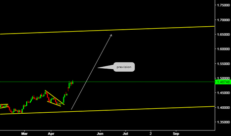 EURCAD: Weekly Perspective (Euro Canadian Dollar)