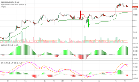 DBL: 1060 levels could be seen.
