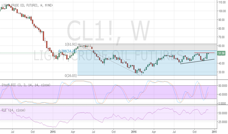 CL1!: Oil pressuring range highs - poised for fresh gains