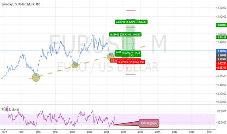 EURUSD: EURUSD Long Setup Monthly