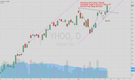 YHOO: Bullish Signal Confirmation on $YHOO
