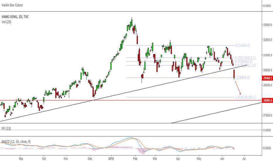 HSI: Trendline Broken, Expecting Mark Down towards 28000