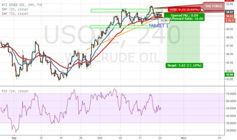 USOIL: US OIL Bearish