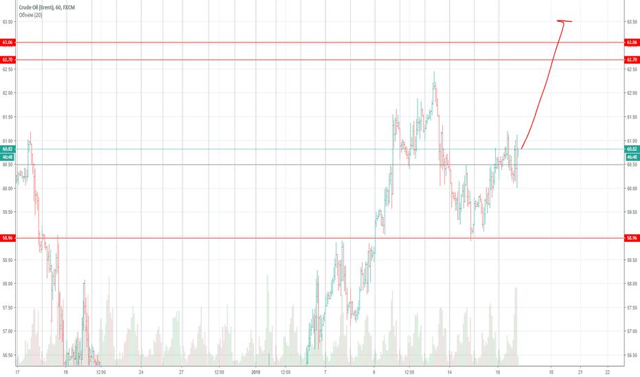 UKOIL: Лонг Нефти, предварительная цель 63.5
