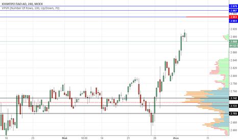 UPRO: Юнипро продажа 2.95