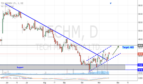 TECHM: Tech Mahindra: Breaking Downward Trendline