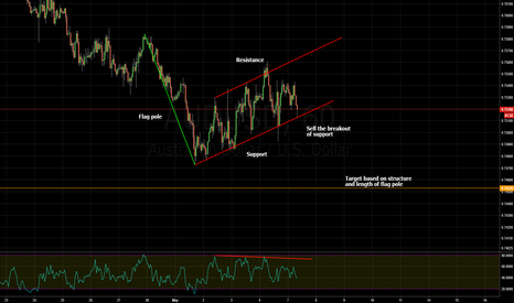 AUDUSD: bearish flag pattern and rsi divergence