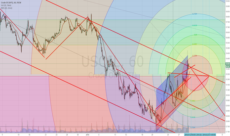 USOIL: idea for seb