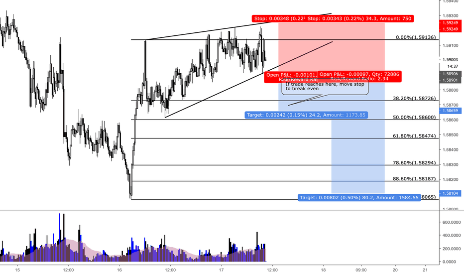 EURAUD: EURAUD / 15MIN / RISING WEDGE