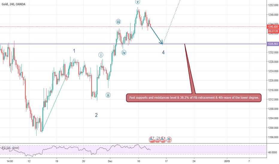 XAUUSD: XAU/USD A Falling Trend