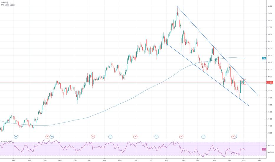 AEO: Descending channel