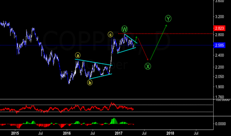 COPPER: COPPER: Buy Setup towards $2.75