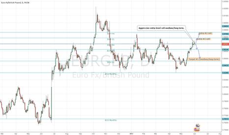 EURGBP: EURGBP sell medium/long-term