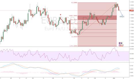 EURUSD: 欧元下跌趋势开启