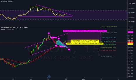 QCOM: qcom long play 200% profit potential