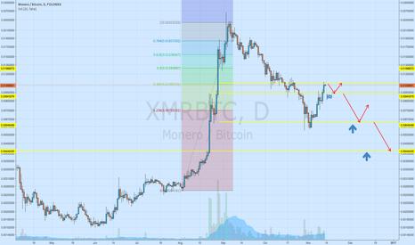 XMRBTC: Levels for buying