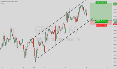 GBPJPY: GBP/JPY Bullish Channel
