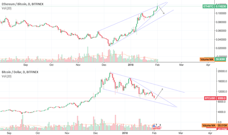 ETHBTC: Short ETHBTC, Long BTCUSD