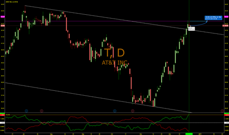 T: A little more room for AT&T to run up