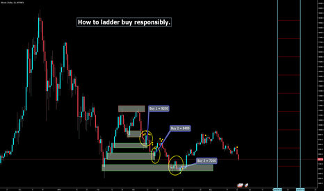 BTCUSD: How to ladder buy BTC and other Alts