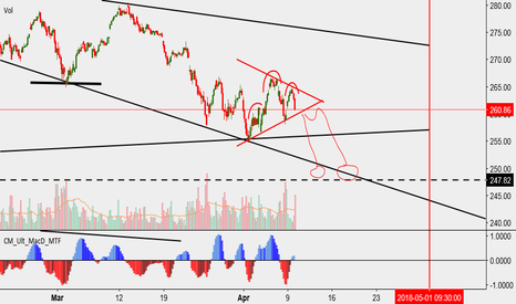SPY: Another H&S on the 1hr