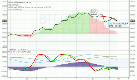 BTCCNY: Reaffirming short from Dec 20, more trouble ahead for BTC