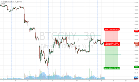BTCCNY: Short Bitcoin again based on Sellers Wall