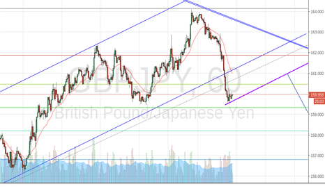 GBPJPY: GBPJPY - third move down in channel