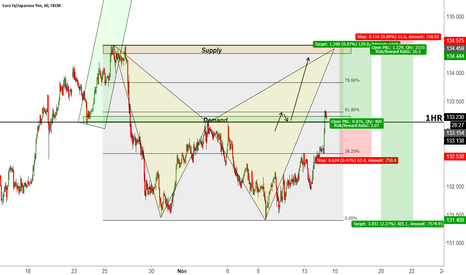 EURJPY: EJ one more push just to crash down
