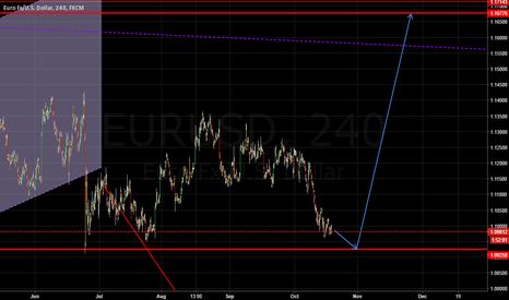 EURUSD: wait to buy