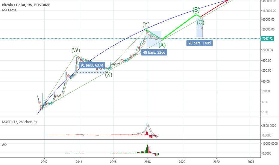 BTCUSD: ROAD TO $100000 - Logarithmic Forecast - FULL MOON