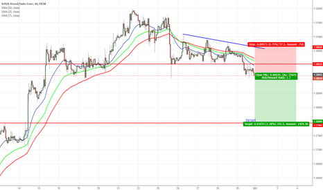 GBPCHF: GBPCHF another down move