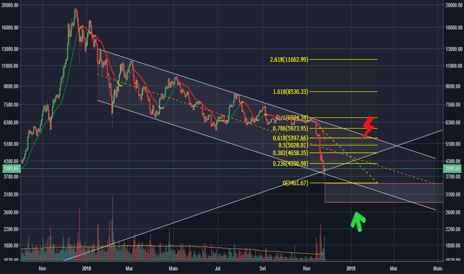 BTCUSD: Go long for short term. btc usd