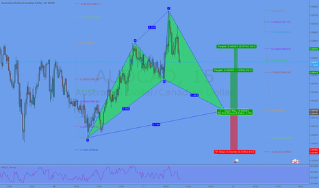AUDCAD: Potential Cypher Formation @ 0,9819
