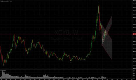 XGY0: Shanghai Composite