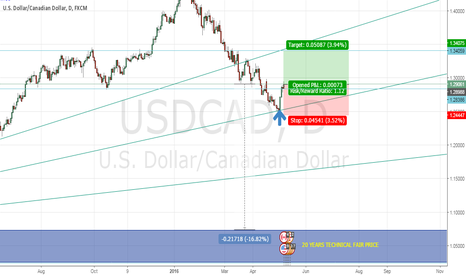 USDCAD: USDCAD 16% higher from it's Fair Price, but...