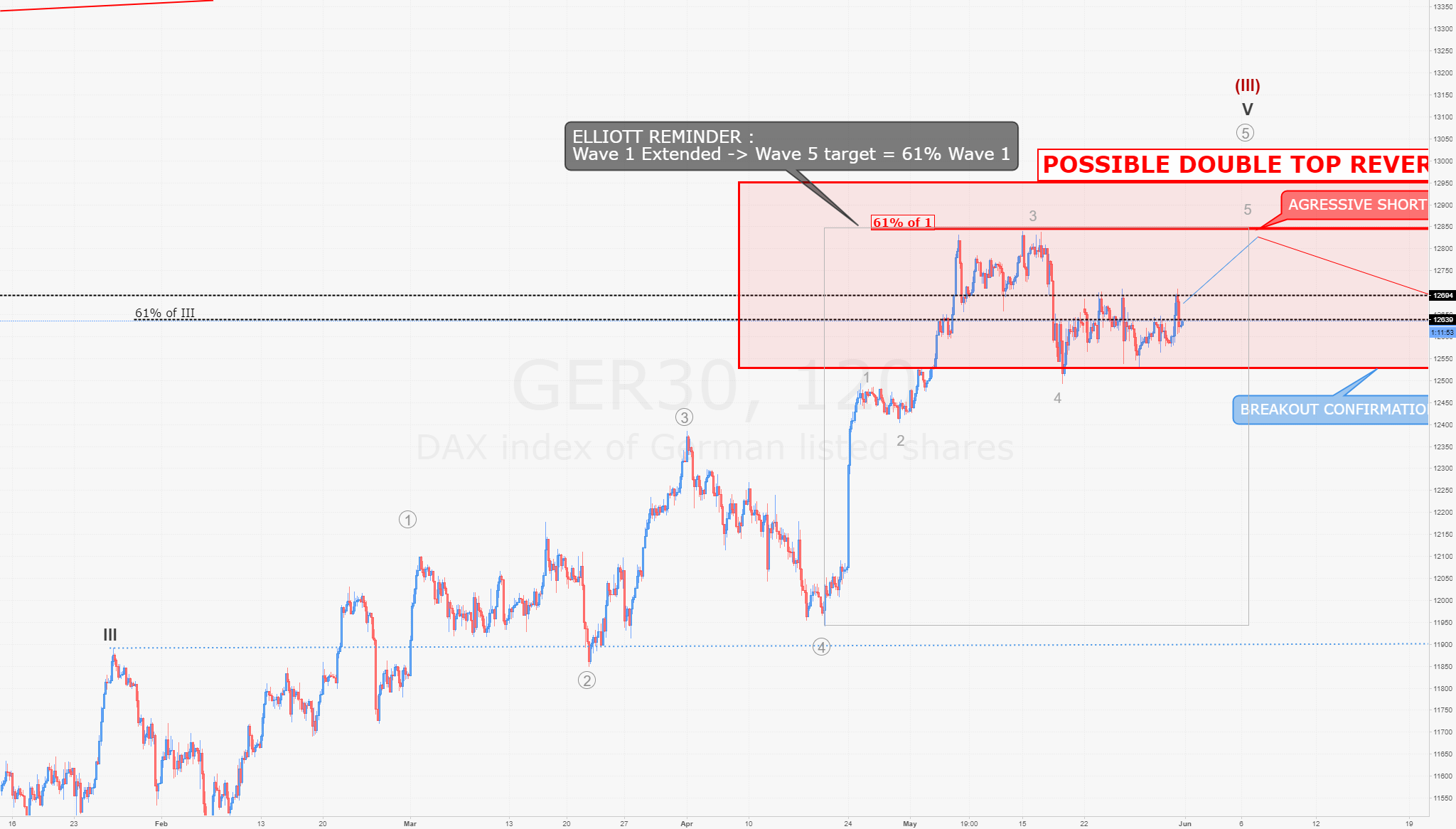 DAX : H2 shows possible double top on 12850 before drop