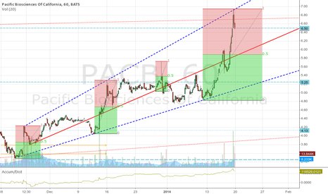 PACB: PACB (Hr), Pop & Drop; the norm?