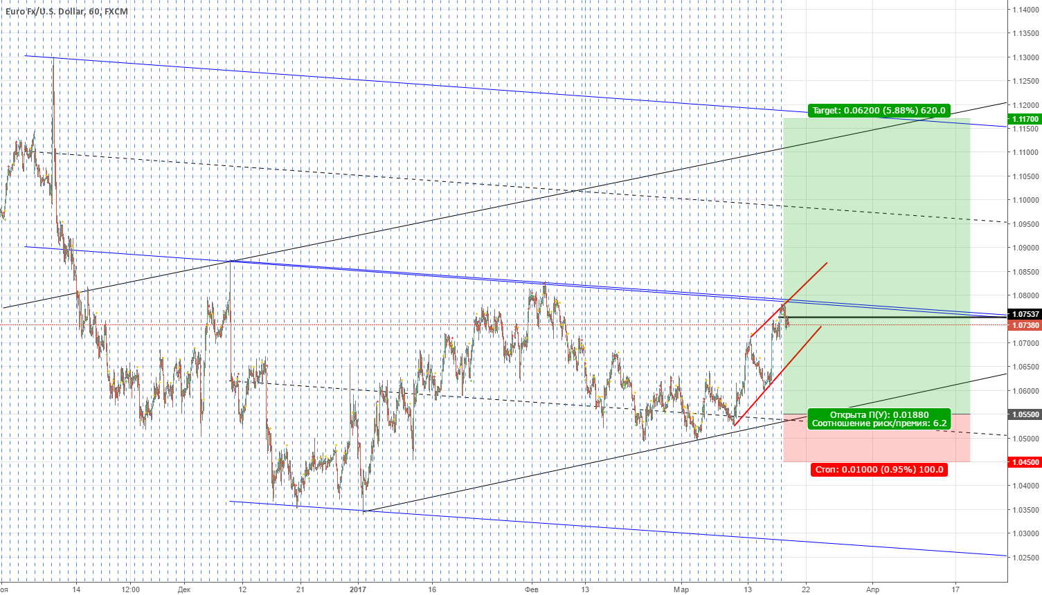 eurusd. the next step just before we ought to dive