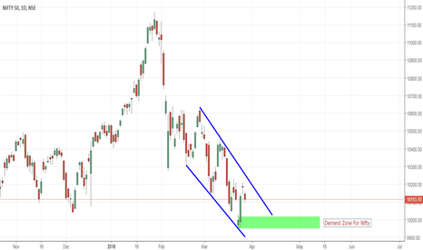 NIFTY: Nifty Demand Zone