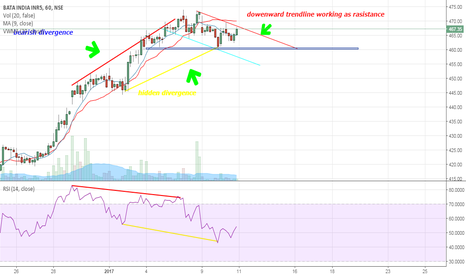 BATAINDIA: short postion is seeing