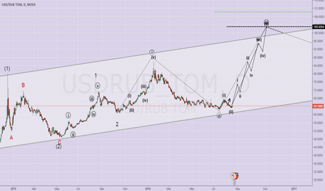 USDRUB_TOM: USDRUB IS GOING UP FOR 103 AND 128.