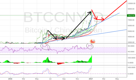 BTCCNY: Bitcoin Will Down To (7000 cny) range