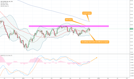 USOIL: US Oil - 1W - Nailed our Oil Call, where to now?