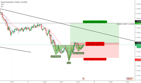 GBPUSD: GBPUSD H&S Market Maker opportunity.