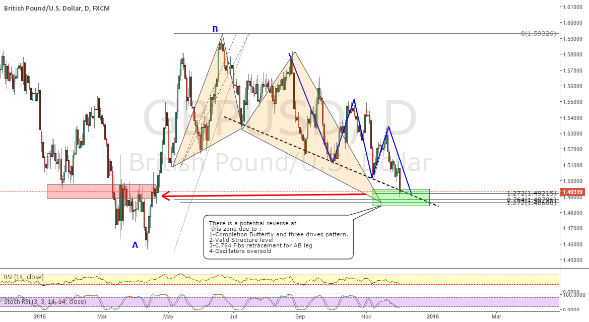 GBPUSD _ Three drives pattern completion